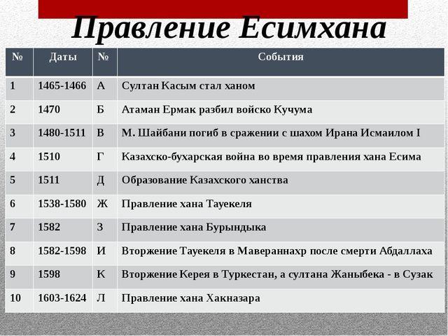 Правление Есимхана № Даты № События 1 1465-1466 А Султан Касым стал ханом 2 1...