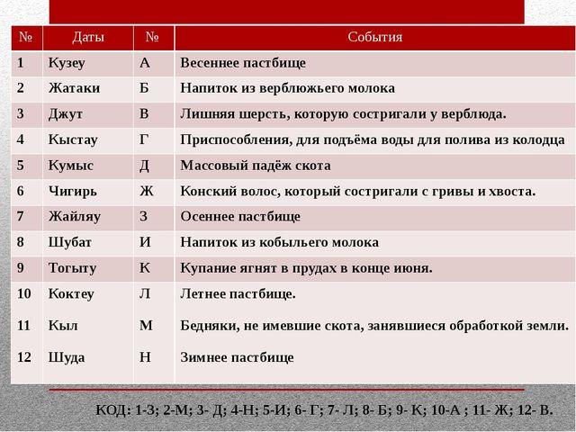 КОД: 1-З; 2-М; 3- Д; 4-Н; 5-И; 6- Г; 7- Л; 8- Б; 9- К; 10-А ; 11- Ж; 12- В. №...