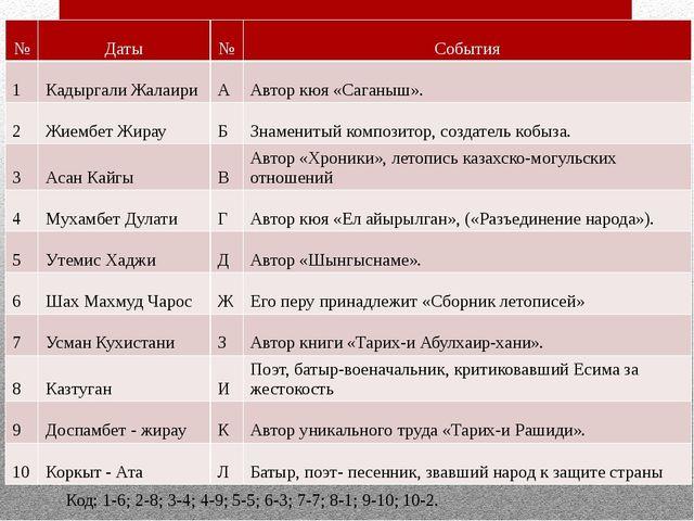 Код: 1-6; 2-8; 3-4; 4-9; 5-5; 6-3; 7-7; 8-1; 9-10; 10-2. № Даты № События 1 К...