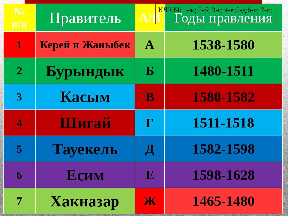 КЛЮЧ: 1-ж; 2-б; 3-г; 4-в;5-д;6-е; 7-а; № п/п Правитель А/В Годы правления 1 К...