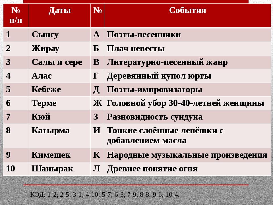 КОД: 1-2; 2-5; 3-1; 4-10; 5-7; 6-3; 7-9; 8-8; 9-6; 10-4. № п/п Даты № События...