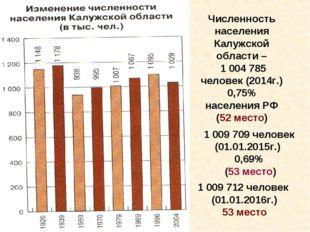 Численность населения Калужской области – 1 004 785 человек (2014г.) 0,75% на
