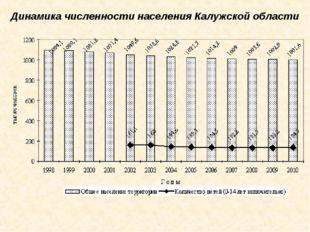 Динамика численности населения Калужской области