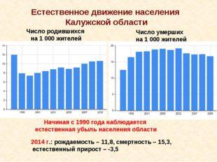 Число родившихся на 1 000 жителей Число умерших на 1 000 жителей Естественное