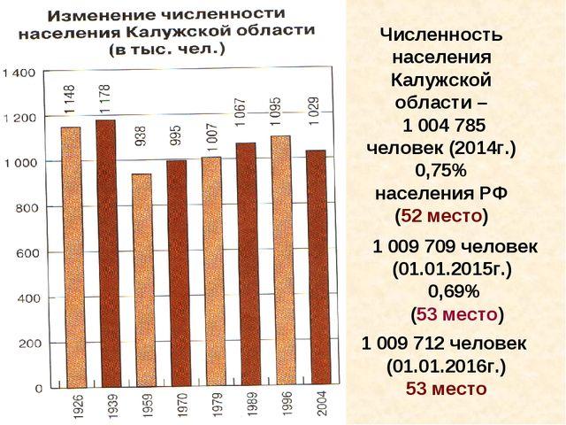 Численность населения Калужской области – 1 004 785 человек (2014г.) 0,75% на...