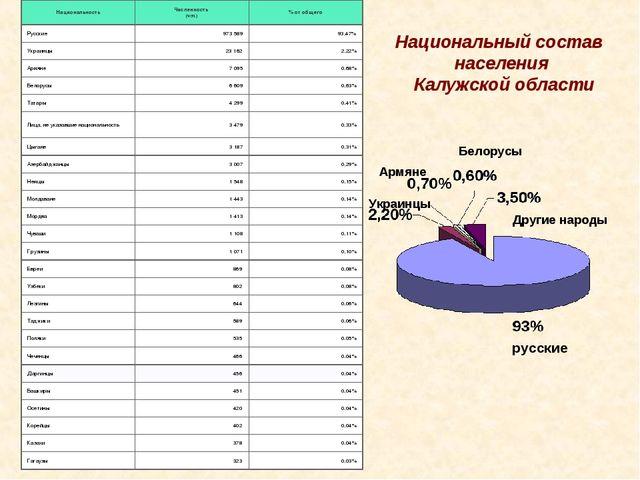 Национальный состав населения Калужской области русские Украинцы Армяне Белор...