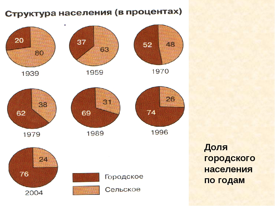 Доля городского населения по годам