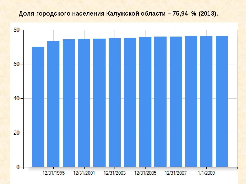 Доля городского населения Калужской области – 75,94 % (2013).