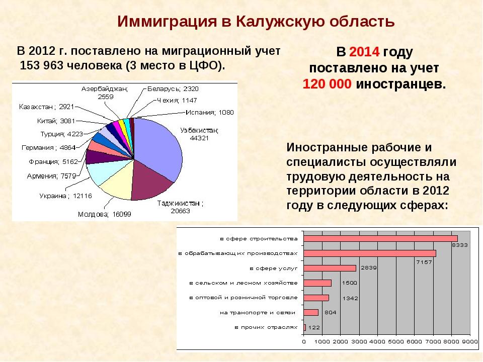 Иммиграция в Калужскую область В 2012 г. поставлено на миграционный учет 153...