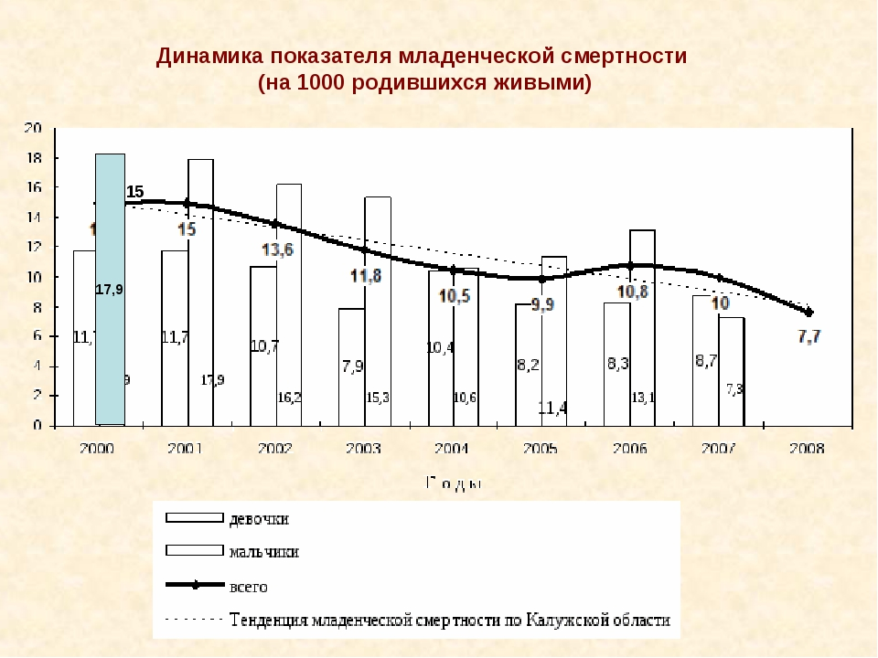 17,9 15 Динамика показателя младенческой смертности (на 1000 родившихся живыми)