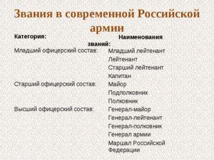 Звания в современной Российской армии Младший офицерский состав:Младший лейт