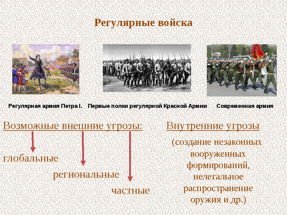 Регулярные войска Возможные внешние угрозы: глобальные региональные частные В...