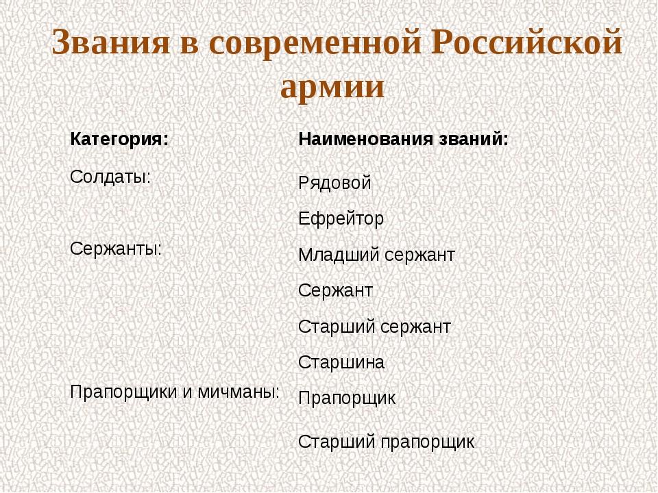 Звания в современной Российской армии Категория:Наименования званий: Солдаты...