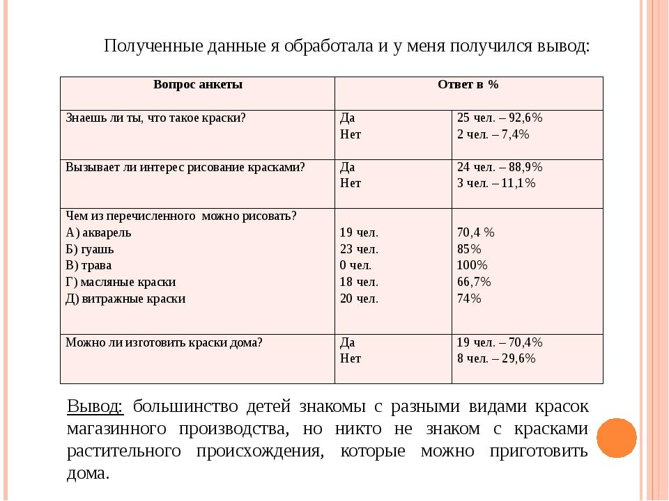 Полученные данные я обработала и у меня получился вывод: Вывод: большинство д...