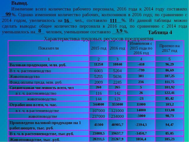 Вывод. Изменение всего количества рабочего персонала, 2016 года к 2014 году с...