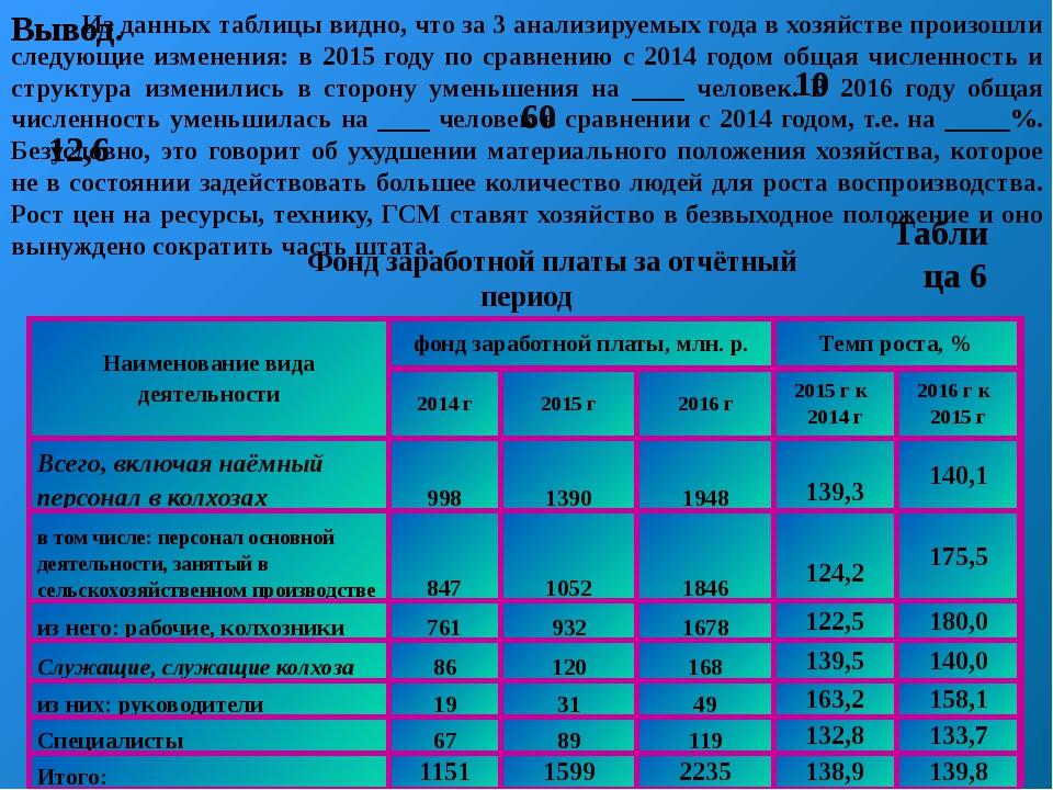 Вывод.  Из данных таблицы видно, что за 3 анализируемых года в хозяйстве про...