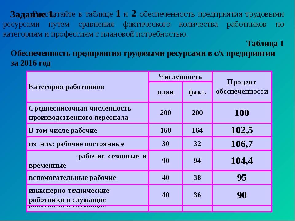 Задание 1. Рассчитайте в таблице 1 и 2 обеспеченность предприятия трудовыми...