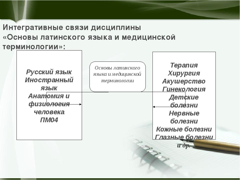 Русский язык Иностранный язык Анатомия и физиология человека ПМ04 Терапия Хи...