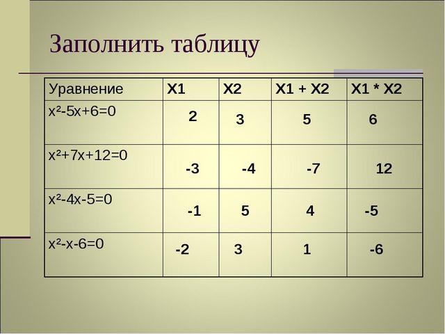 Заполнить таблицу 2 3 5 6 -3 -4 -7 12 -1 5 4 -5 -2 3 1 -6 УравнениеX1 X2X1...