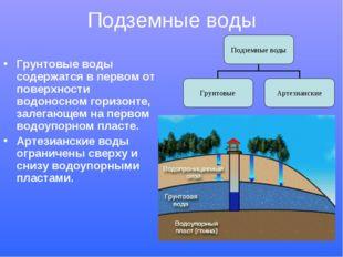 Подземные воды Грунтовые воды содержатся в первом от поверхности водоносном г