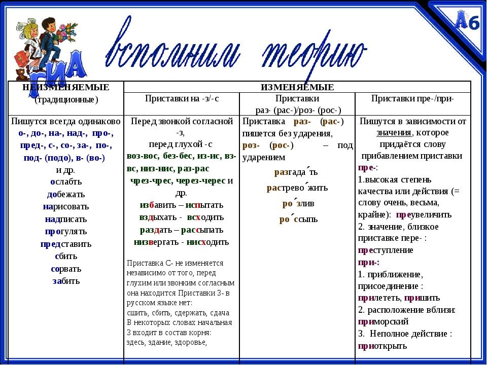 НЕИЗМЕНЯЕМЫЕ (традиционные)ИЗМЕНЯЕМЫЕ Приставки на -з/-сПриставки раз- (ра...