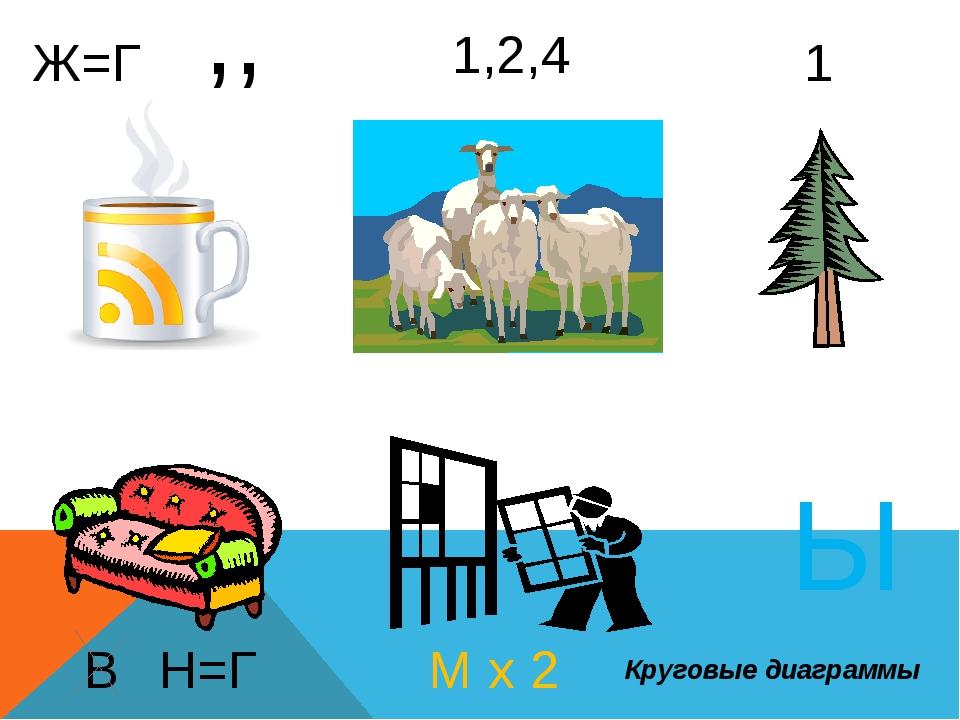 Ж=Г ,, 1,2,4 1 В Н=Г М х 2 Ы Круговые диаграммы