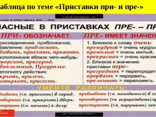 Таблица по теме «Приставки при- и пре-»