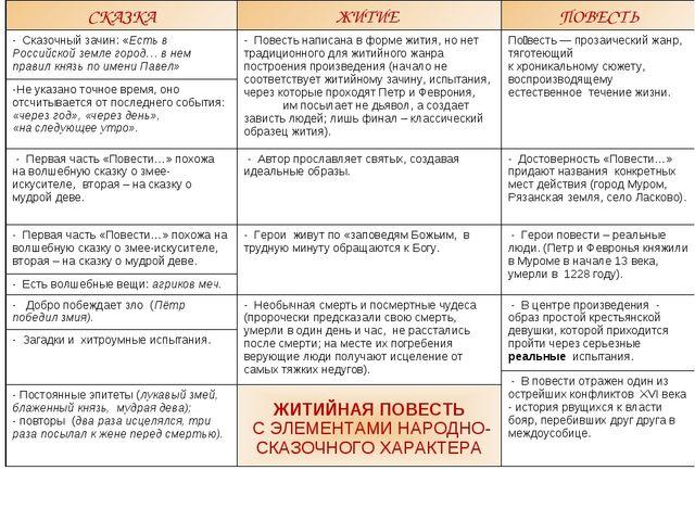 СКАЗКАЖИТИЕ ПОВЕСТЬ - Сказочный зачин: «Есть в Российской земле город… в не...