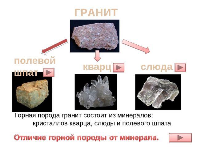 ГРАНИТ кварц полевой шпат слюда Горная порода гранит состоит из минералов: кр...