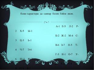 Кеше характеры да саннар белән бәйле икән. А-1 Е-5 Л-2 Р-2 Х-5 Ы-1 Б-2 Ж-2 М-