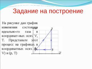 Задание на построение На рисунке дан график изменения состояния идеально-го г