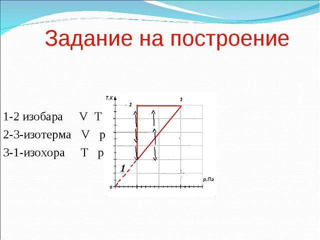 Задание на построение 1-2 изобара V T 2-3-изотерма V p 3-1-изохора T p