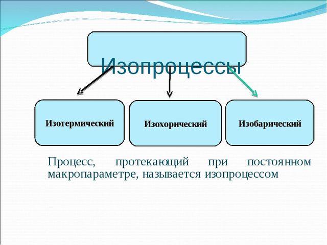 Изопроцессы Процесс, протекающий при постоянном макропараметре, называется и...