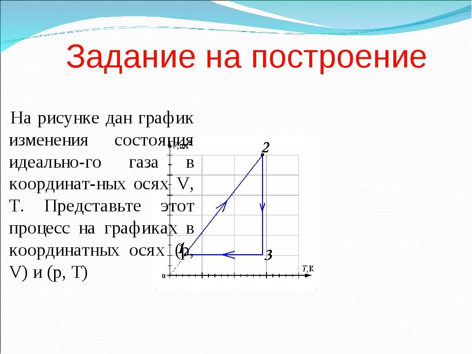 Задание на построение На рисунке дан график изменения состояния идеально-го г...