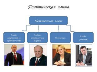 Политическая элита Политическая элита Главы государства и правительства Лидер