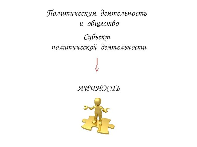 Политическая деятельность и общество Субъект политической деятельности ЛИЧНОСТЬ