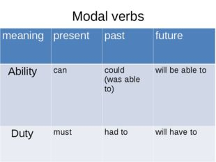 Modal verbs meaning present past future Ability can could (was able to) will