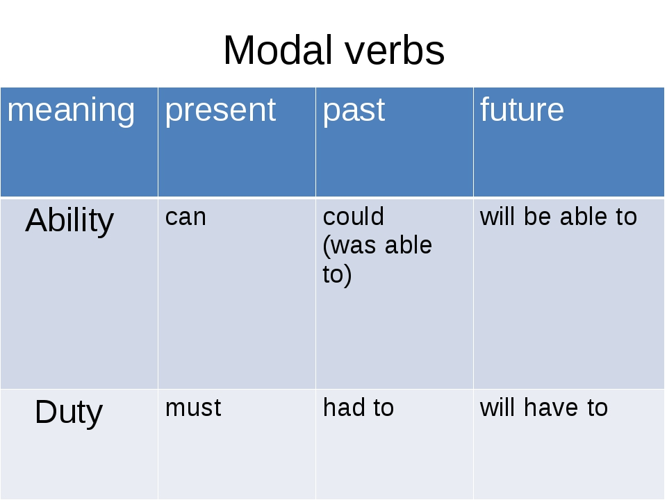 Modal verbs meaning present past future Ability can could (was able to) will...