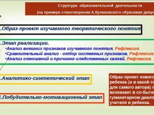 Структура образовательной деятельности (на примере стихотворения А.Кулаковско