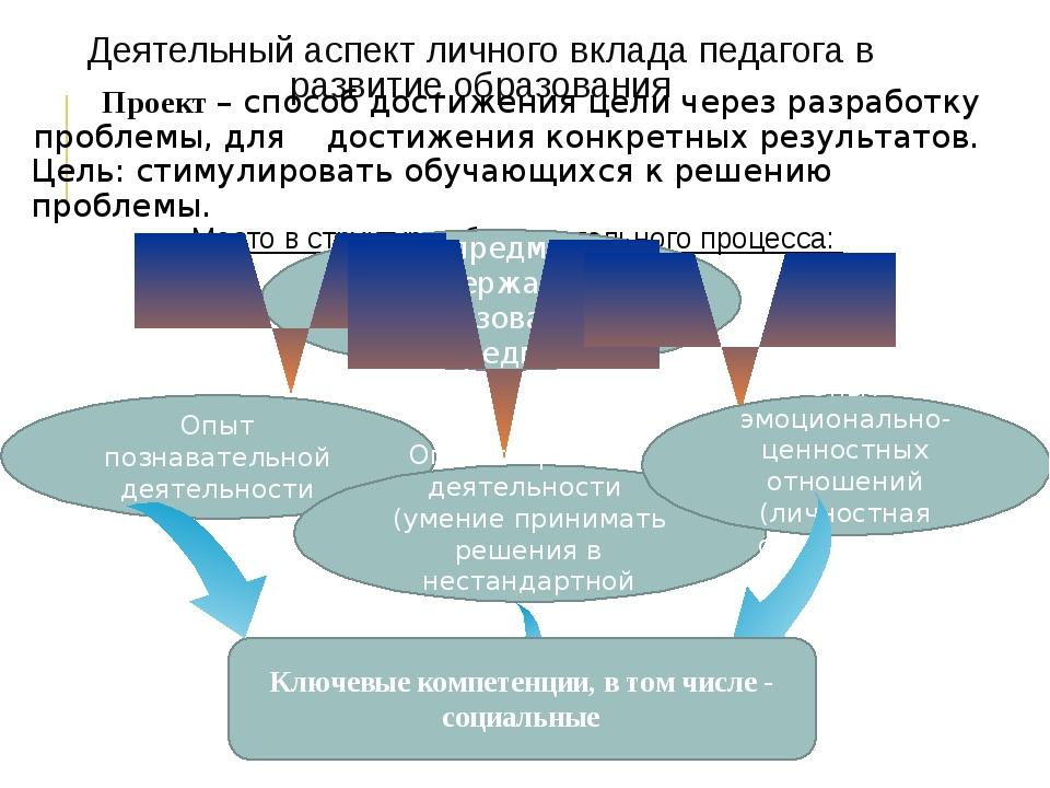 Деятельный аспект личного вклада педагога в развитие образования Проект – спо...