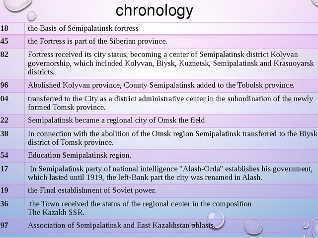 chronology 1718 the Basis of Semipalatinsk fortress 1745 the Fortress is part...