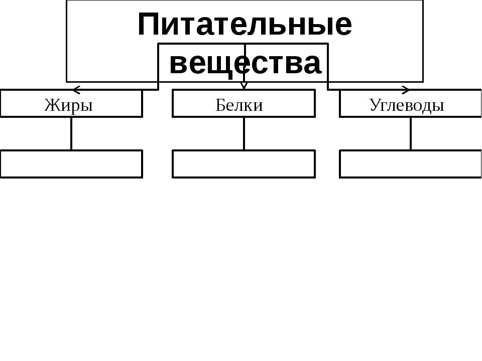 Питательные вещества Жиры Углеводы Белки Метапредметные УУД – умение структур...