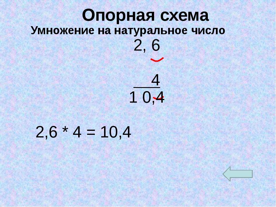 Опорная схема Умножение на натуральное число 2, 6 4 1 0,4 2,6 * 4 = 10,4 Опо...