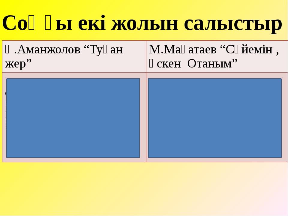 """Соңғы екі жолын салыстыр Қ.Аманжолов """"Туған жер"""" М.Мақатаев """"Сүйемін ,өскен О..."""