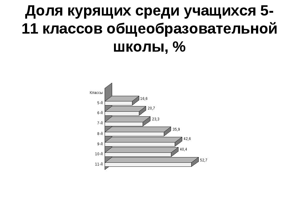 Доля курящих среди учащихся 5-11 классов общеобразовательной школы, %