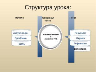 Перспектива Структура урока: Начало Основная часть Итог Усвоение знаний и раз