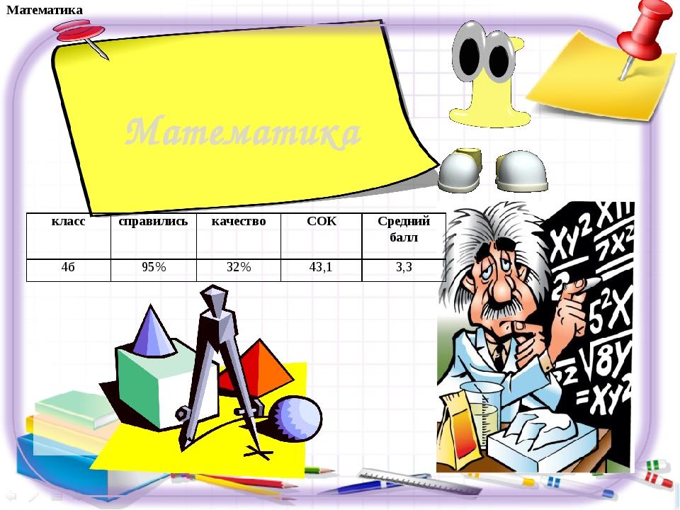 Математика Математика класссправилиськачествоСОКСредний балл 4б95%32%...