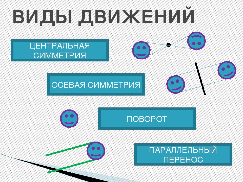 ЦЕНТРАЛЬНАЯ СИММЕТРИЯ – симметрия относительно точки А1 А В В1 О ЦЕНТР СИММЕТ...