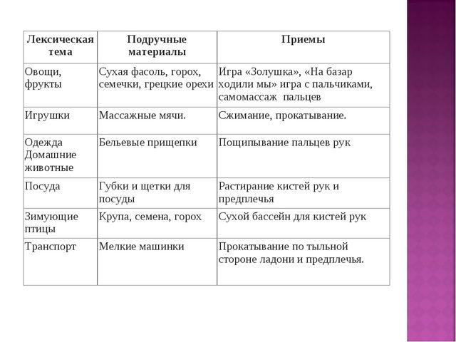 Лексическая темаПодручные материалыПриемы Овощи, фруктыСухая фасоль, горох...