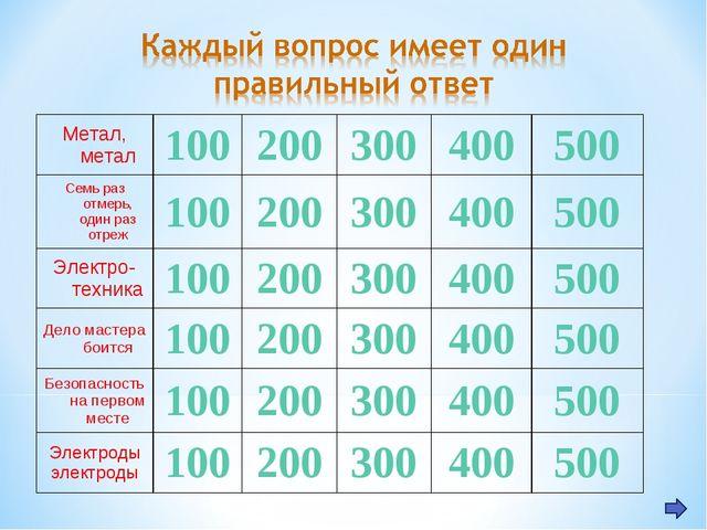Метал, метал100200300400500 Семь раз отмерь, один раз отреж100200300...